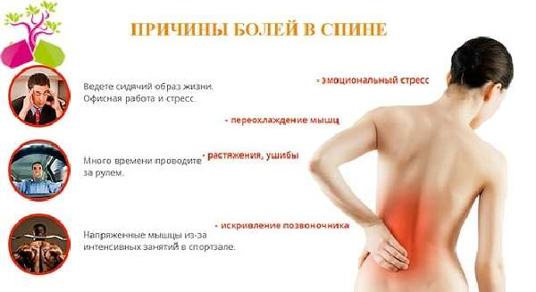 Симптомы беременности боли в пояснице и
