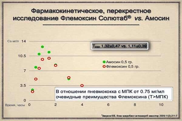 Антибиотики при бронхите флемоксин