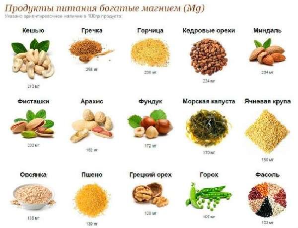 Магниевая диета
