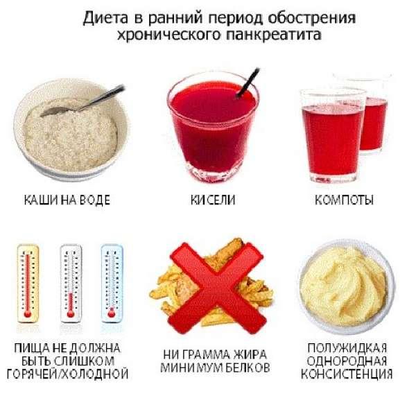 Диета при обострении панкреатита