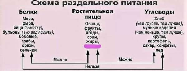 Схема раздельного питания
