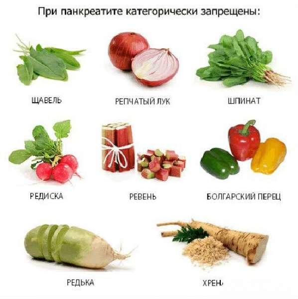 Продукты, запрещенные при панкреатите