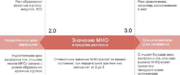 Показатели значений МНО
