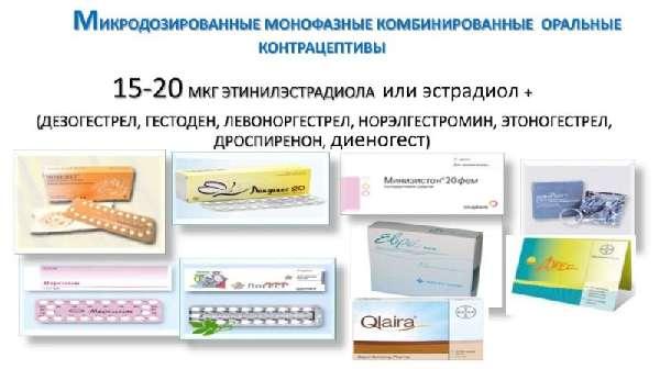 Монофазные контрацептивные средства
