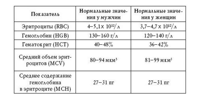 Нормальные показатели вязкости крови