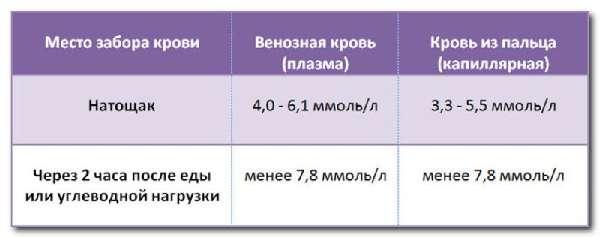 Нормальный уровень глюкозы в крови у беременных