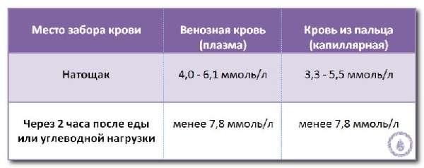 Нормальный уровень глюкозы в крови у мужчин