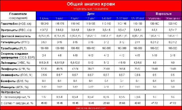 Показатели клинического анализа крови