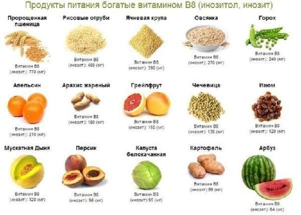 Продукты с содержанием витамина B8