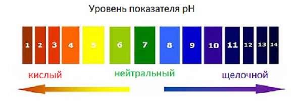 Уровень показателя pH