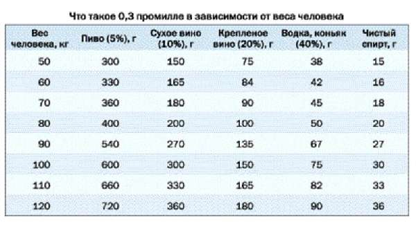 таблица 0,3 промилле алкоголя