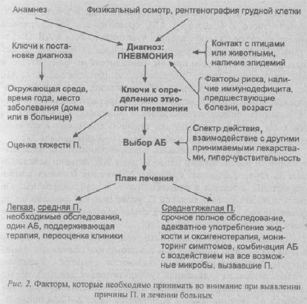 Диагностические и терапевтические мероприятия в стационаре