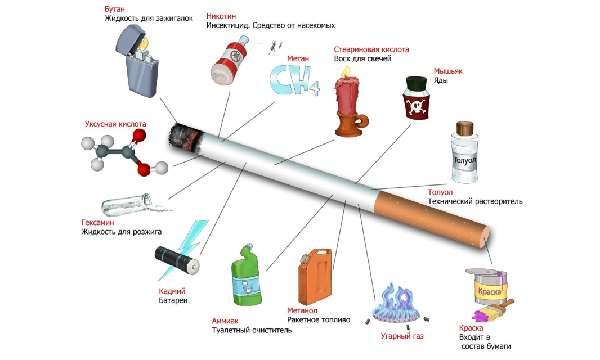 Негативное влияние курения на организм